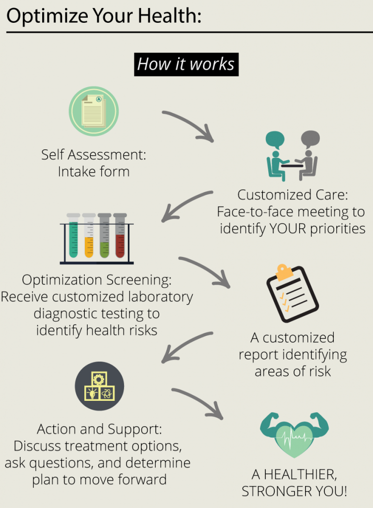 Optimize your health in six easy steps: 1. Complete self-assessment form 2. Meet in person to identify your priorities 3. Receive customized laboratory diagnostic tests to identify risks 4. Receive a custom report 5. Create an action plan 6. Healthier, stronger you!